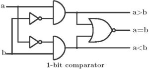 Combinational circuits - 1-bit comparator