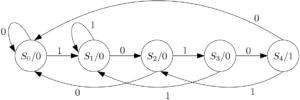 FSM - Moore sequence detector without overlap