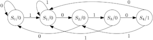 FSM - Moore with sequence 1010 with overlap