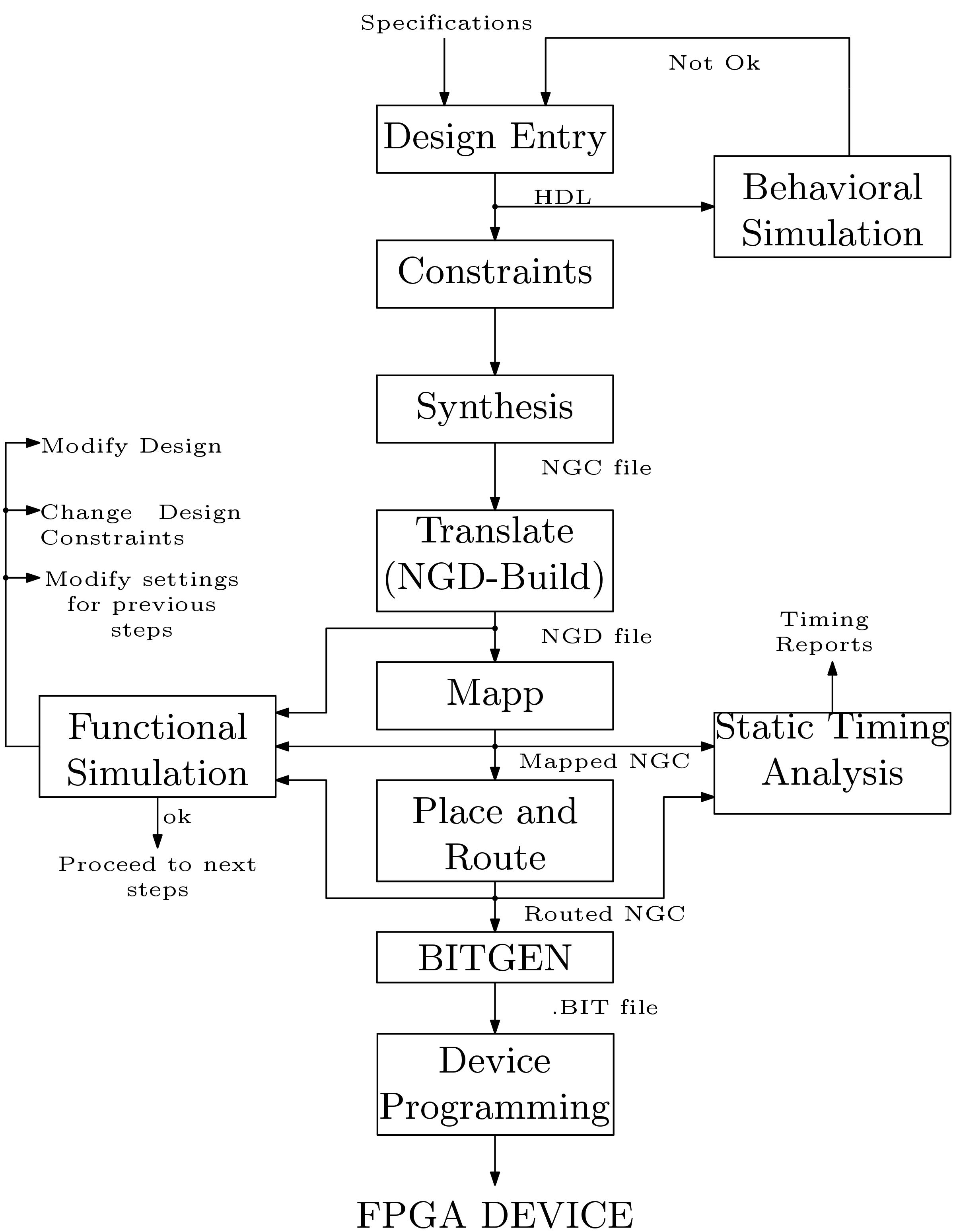 Fpga Implementation Step By Step Digital System Design
