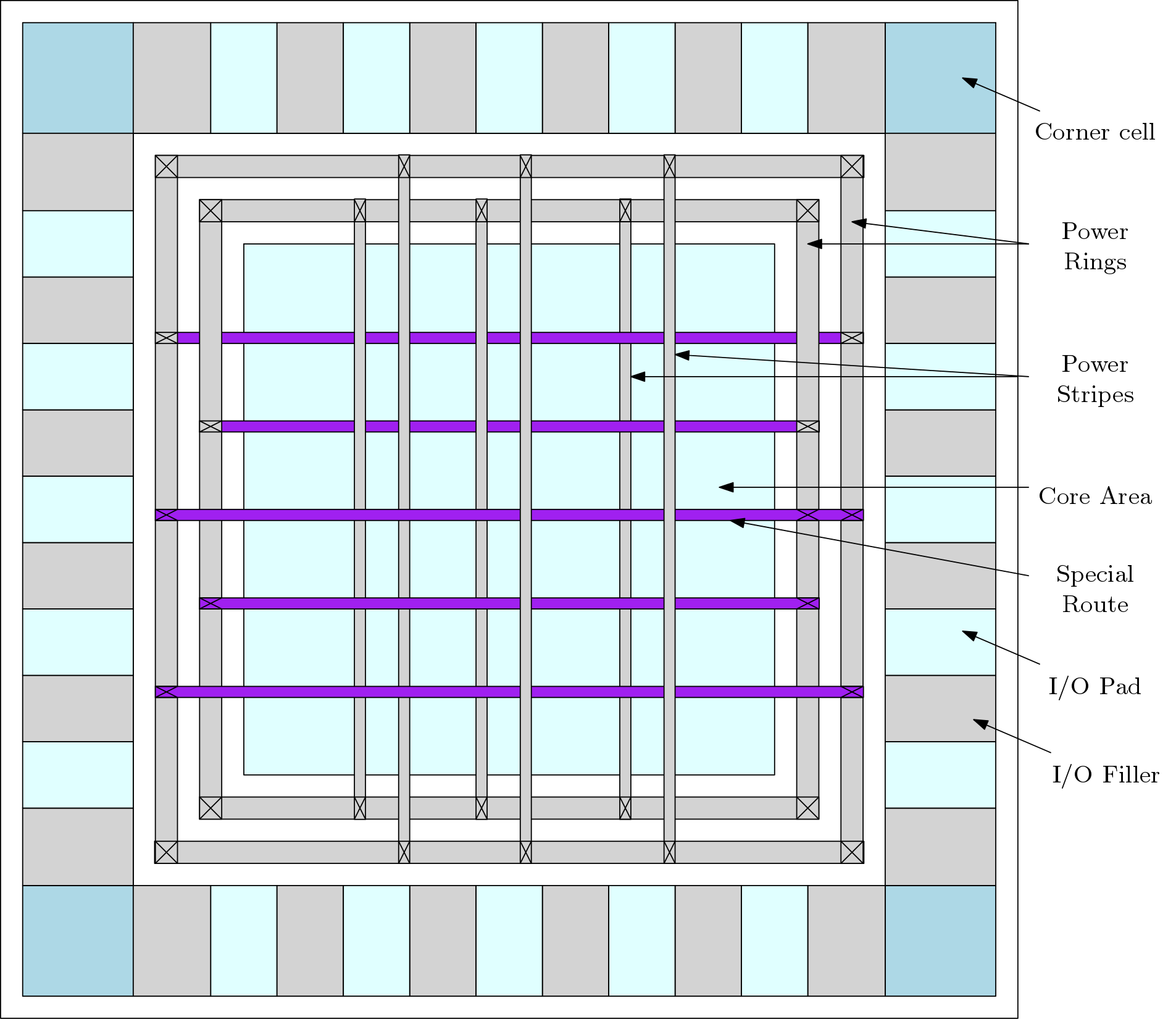 A simplified floor plan for the ASIC Chip