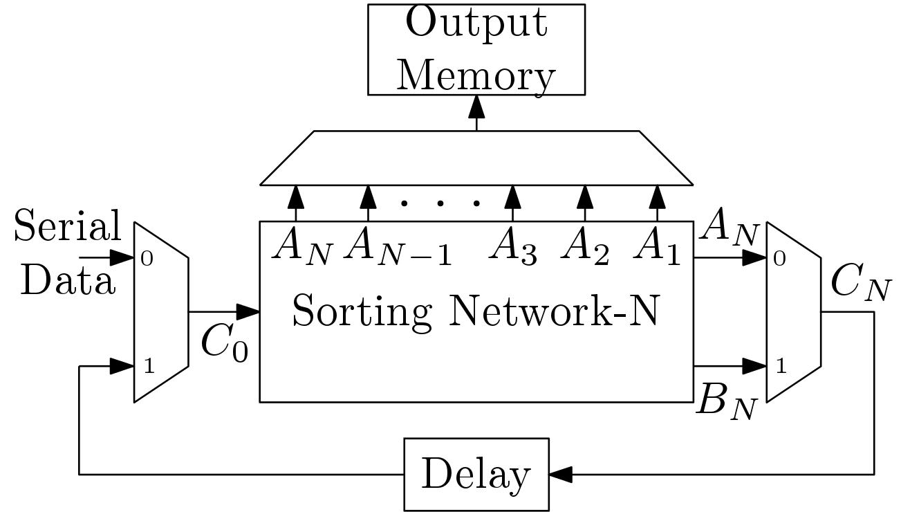 sorting processor